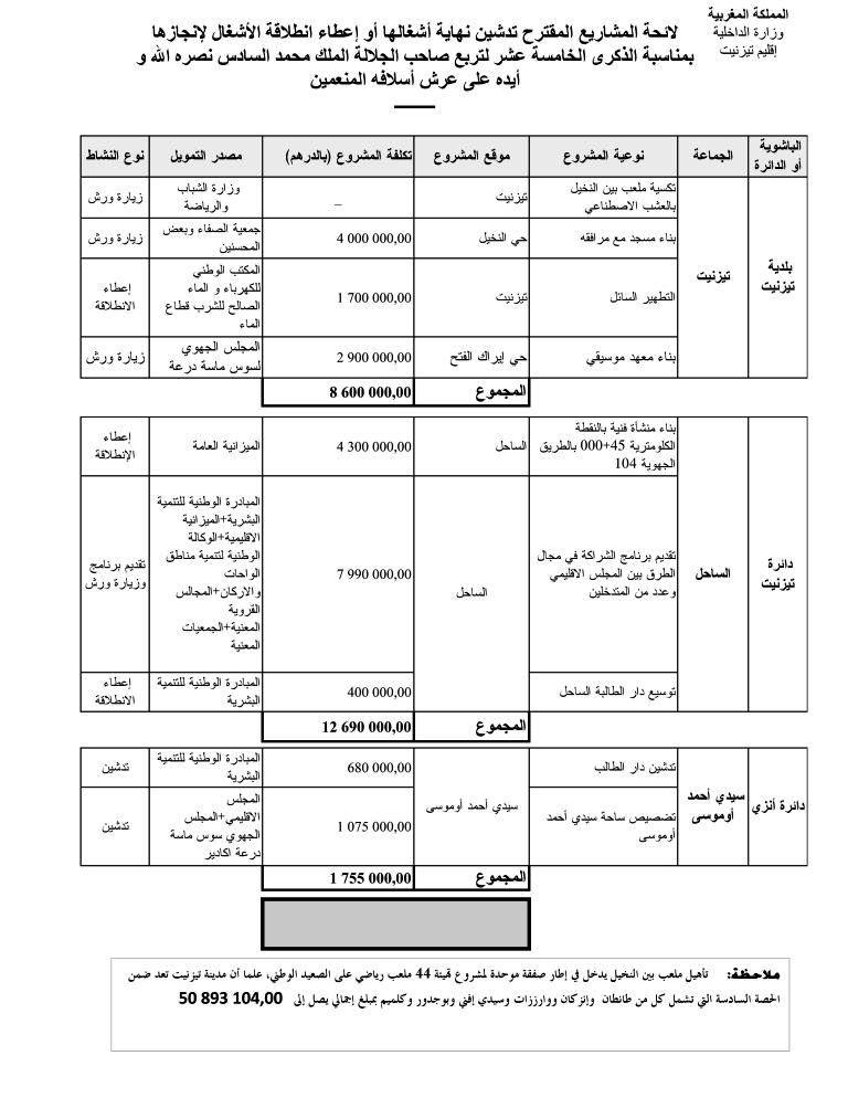 بطاقة تقنية عن المشاريع المزمع تدشينها في إقليم تيزنيت بمناسبة عيد العرش المجيد