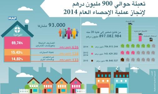 انتقاء وتكوين 73 ألف مشارك ميداني وتعبئة حوالي 900 مليون درهم لإنجاز عملية الإحصاء