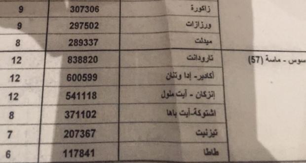 وزارة الداخلية تعيد النظر في عدد مقاعد الجهات الخاصة بكل إقليم، وتيزنيت بسبعة مقاعد