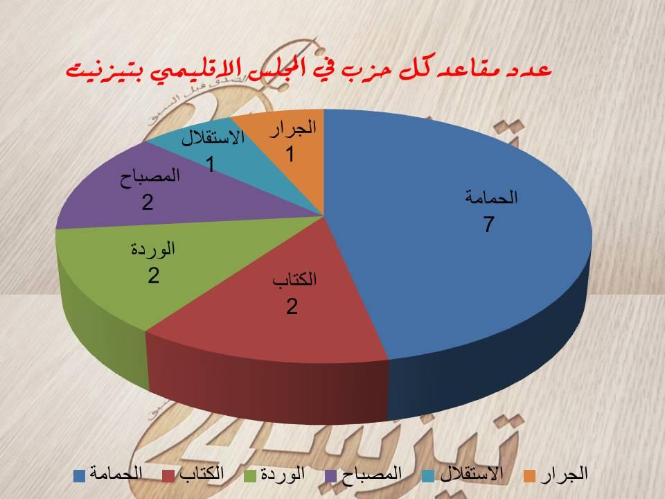 نتائج انتخابات المجلس الإقليمي لتيزنيت في اقتراع 17 شتنبر 2015