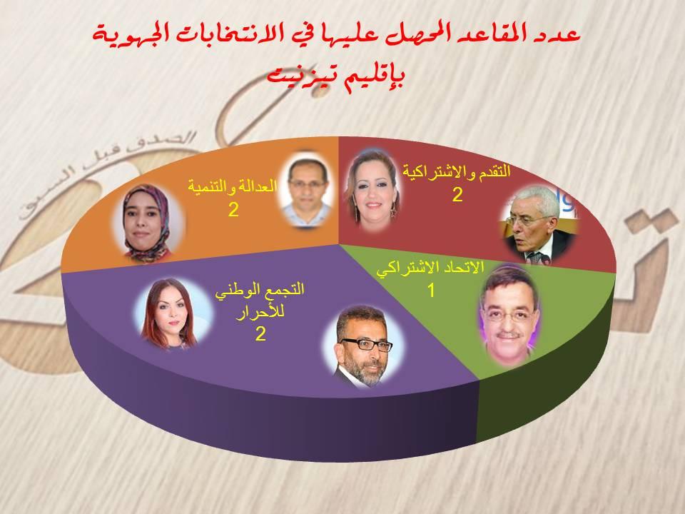 نتائج الانتخابات الجهوية بإقليم تيزنيت / هؤلاء هم ممثلو اقليم تيزنيت في الجهة