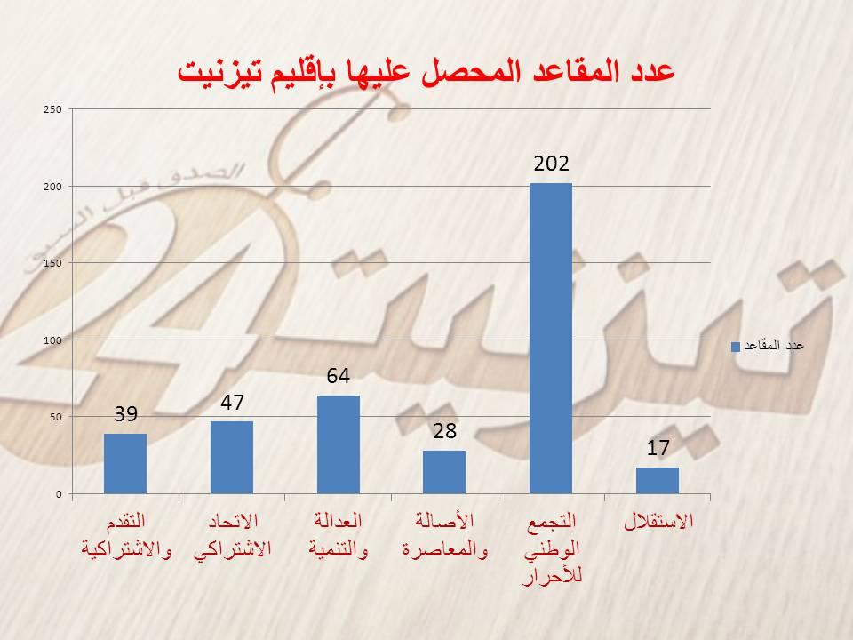 عدد المقاعد التي حصل عليها كل حزب بإقليم تيزنيت