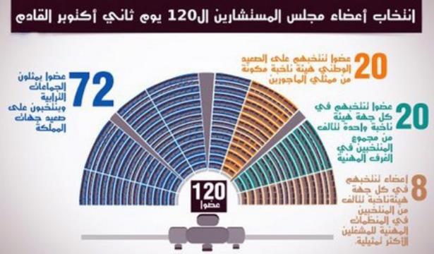 وزارة الداخلية تعلن نتائج اقتراع 2 أكتوبر الخاص بانتخاب أعضاء مجلس المستشارين