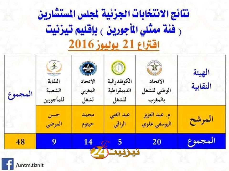 نتائج الانتخابات الجزئية لمجلس المستشارين  فئة ممثلي الاجور باقليم تيزتنيت